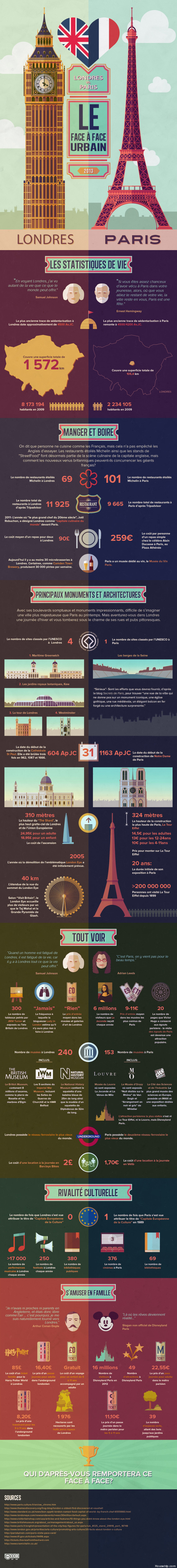 infographie Londres vs Paris
