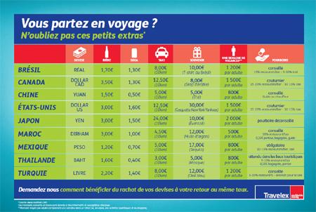 infographie Travelex